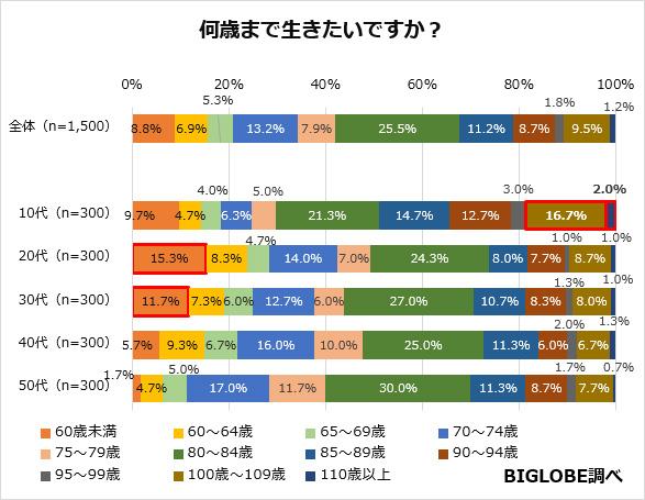 日本人は長寿を望んでいない。