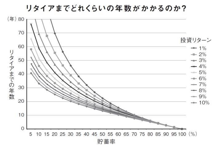 FIREまでの年数:リターンと貯蓄率