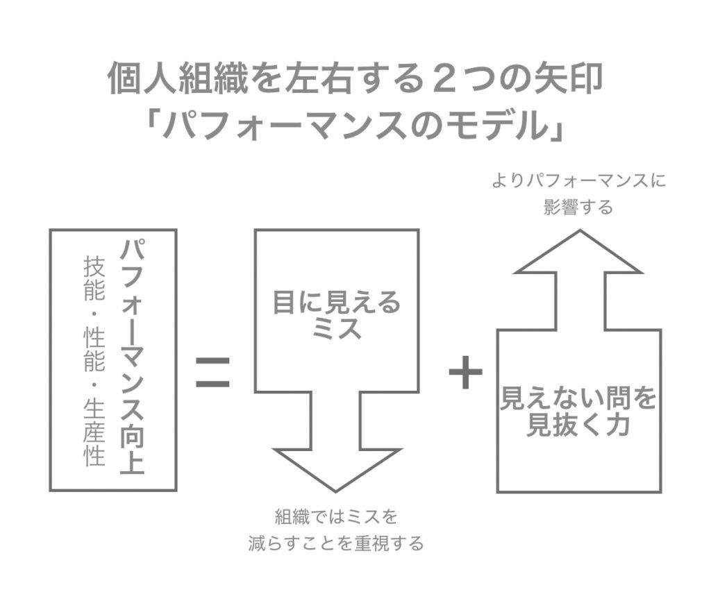 洞察力があらゆる問題を解決する|パフォーマンスのモデル