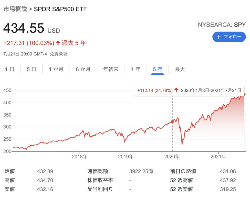 2020年から現在までのS&P500のリターン