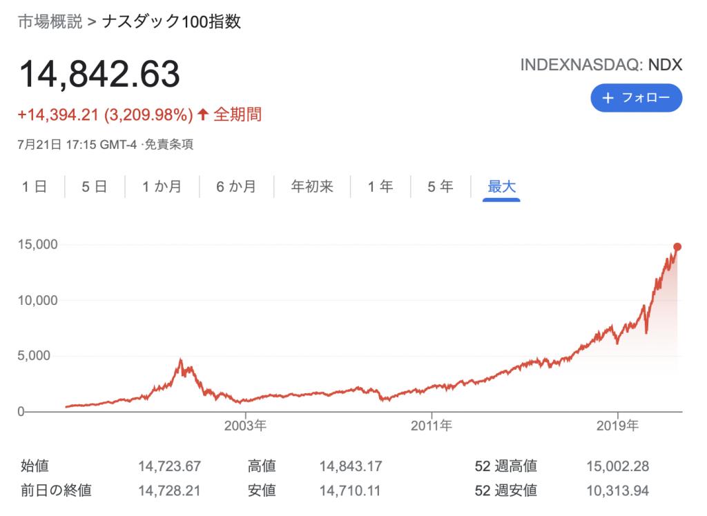 NASDAQ100指数