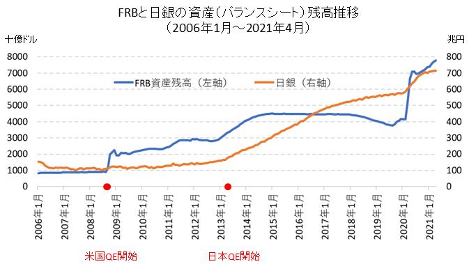 中央銀行の資産残高推移