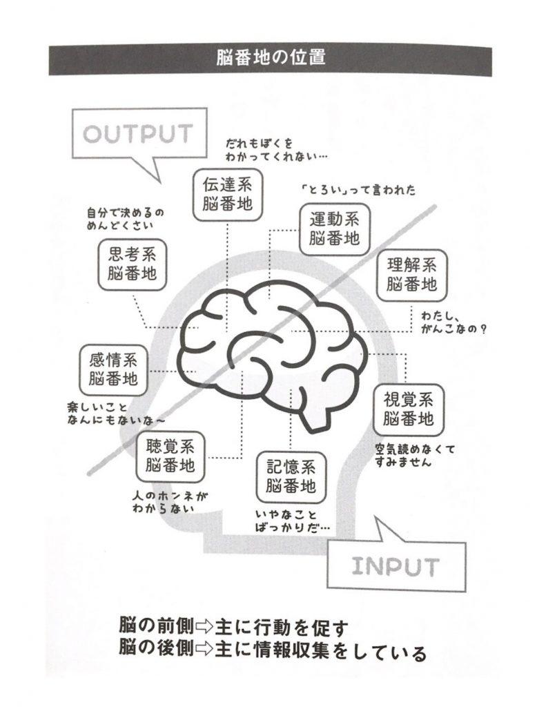 ぐうたらな自分を変える教科書 やる気が出る脳 より