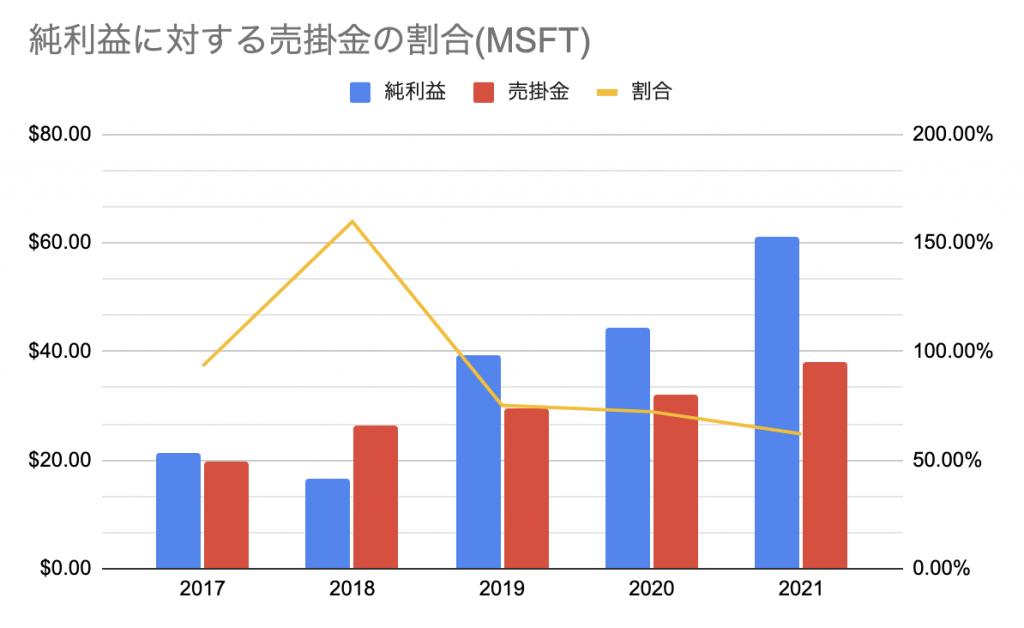 マイクロソフト(MSFT)_純利益に対する売掛金の割合