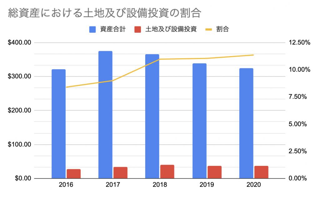 アップル(AAPL)_総資産における土地・設備投資の割合