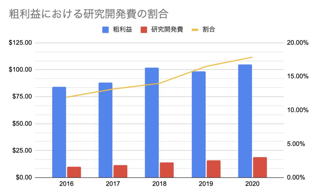 アップル(AAPL)_粗利益における研究開発費の割合