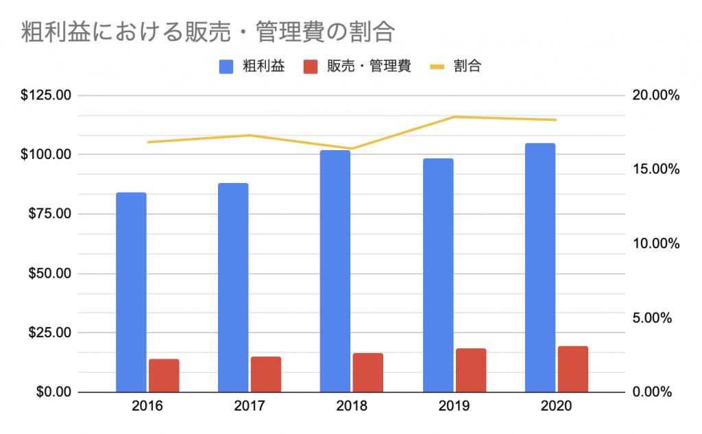 アップル(AAPL)_粗利益における販売・管理費の割合